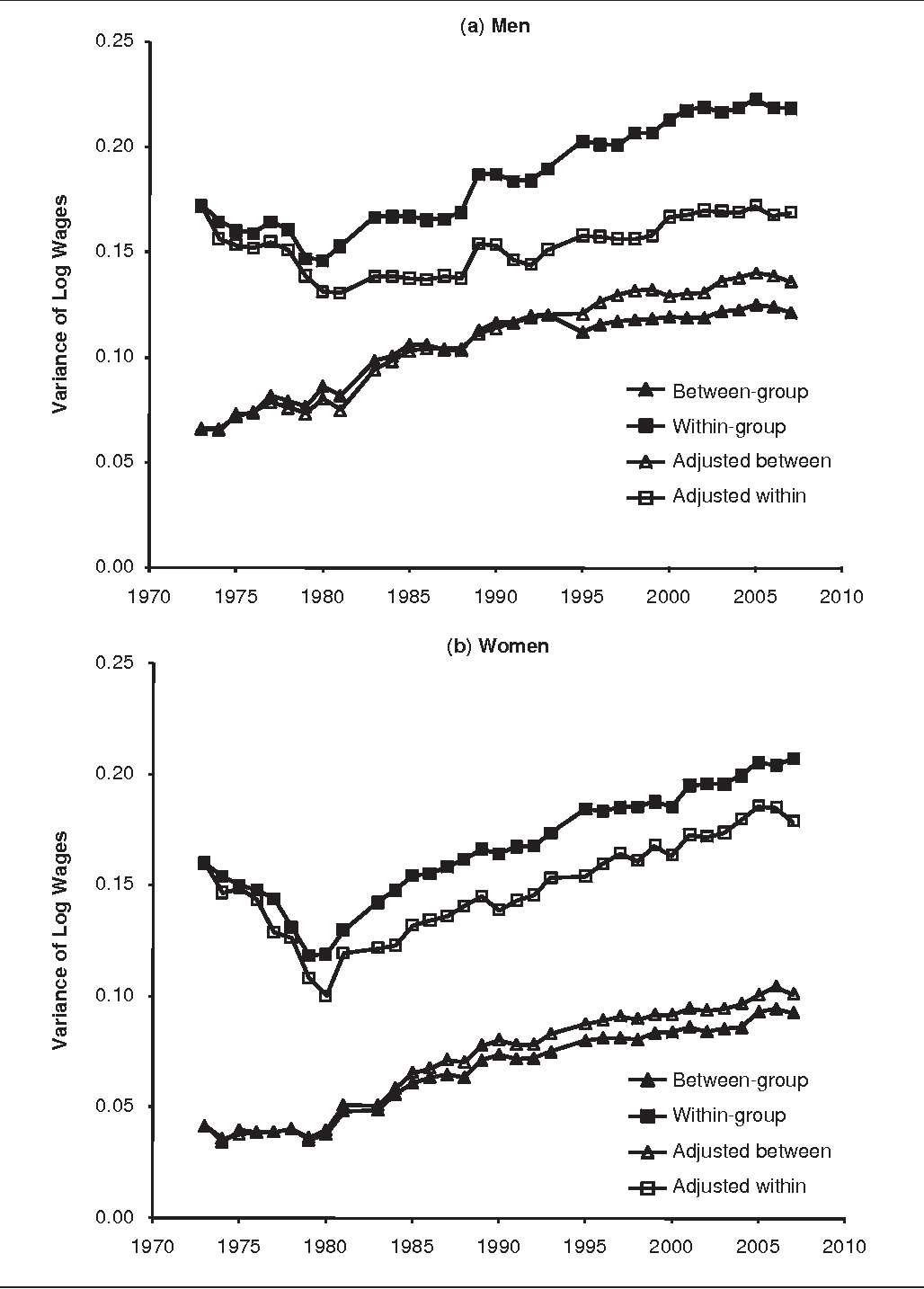 Figure 7. Observed and Adjusted Within- and Between-Group Variances of Log Hourly Wages, Full-Time, Private Sector Men and Women, 1973 to 2007; Adjusted Variances Fixed at the 1973 Level: Union Membership, Industry-Region Unionization Rates, and Industry-