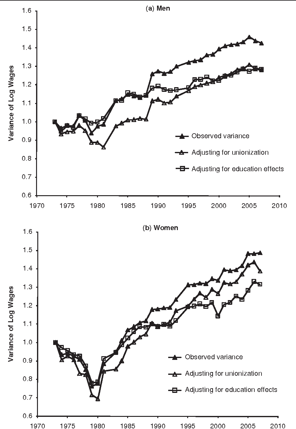 Figure 8. Total Variance of Log Hourly Wages, Full-Time, Private Sector Men and Women, 1973 to 2007; Variances Adjust for Unionization and Education; Variances Are Set to Equal One in 1973