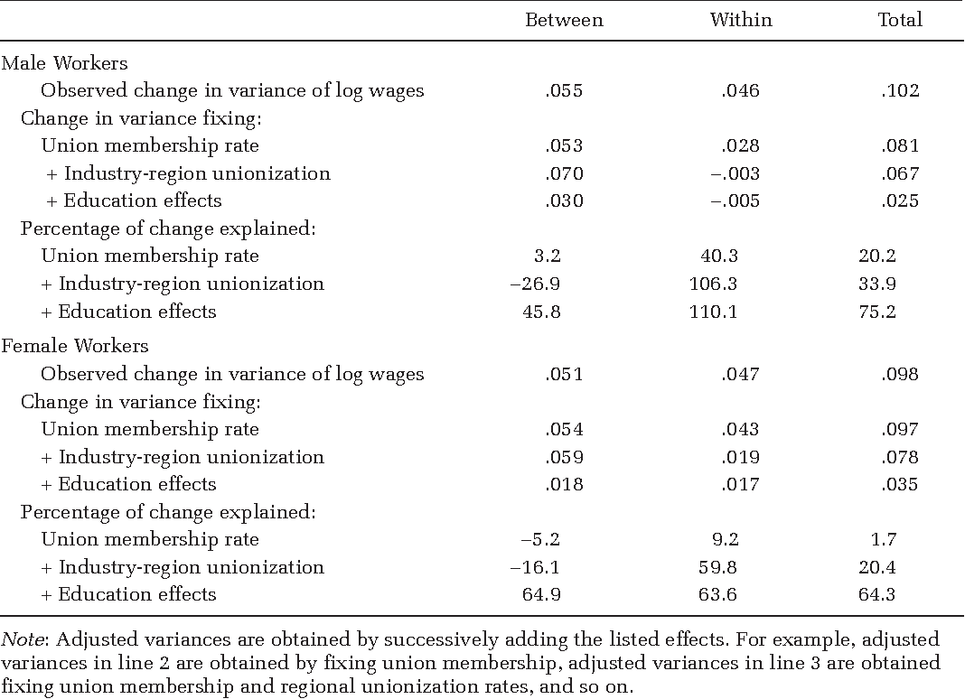 Table 2. Summary of the Decomposition of the Change in Variance of Log Hourly Wages for Full-Time, Private Sector Men and Women, 1973 to 2007