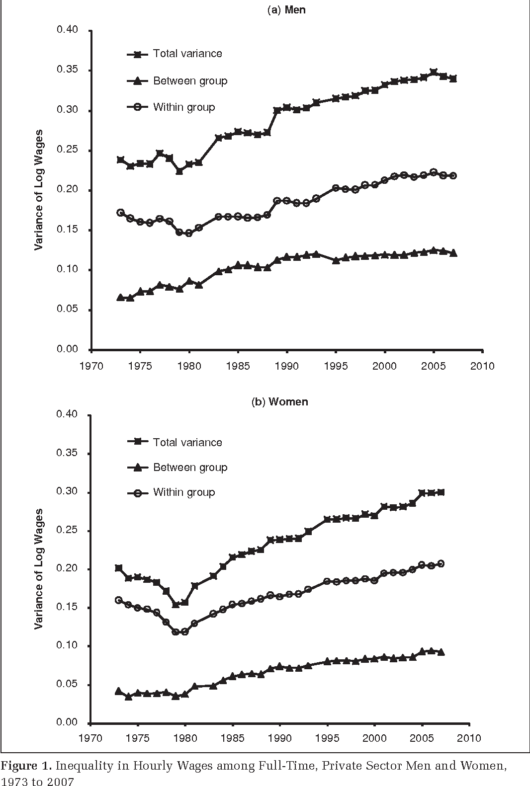 Figure 1. Inequality in Hourly Wages among Full-Time, Private Sector Men and Women, 1973 to 2007 Note: Figures are calculated from the May and Merged Outgoing Rotation Group files of the CPS.