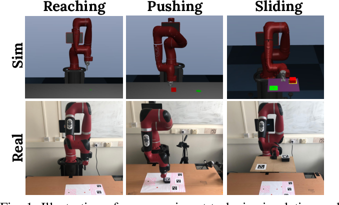 Figure 1 for Crossing The Gap: A Deep Dive into Zero-Shot Sim-to-Real Transfer for Dynamics