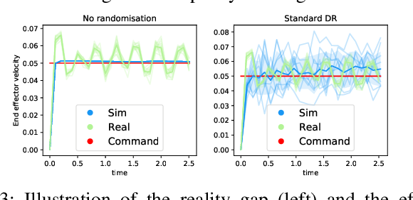Figure 3 for Crossing The Gap: A Deep Dive into Zero-Shot Sim-to-Real Transfer for Dynamics