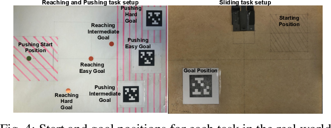 Figure 4 for Crossing The Gap: A Deep Dive into Zero-Shot Sim-to-Real Transfer for Dynamics