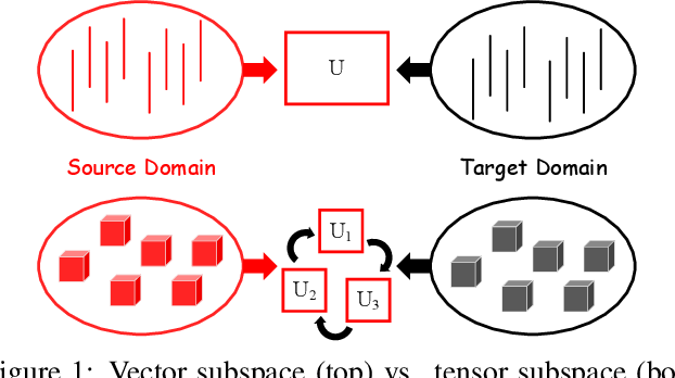 Figure 1 for When Unsupervised Domain Adaptation Meets Tensor Representations