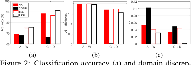 Figure 3 for When Unsupervised Domain Adaptation Meets Tensor Representations