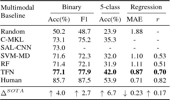 Figure 2 for Tensor Fusion Network for Multimodal Sentiment Analysis