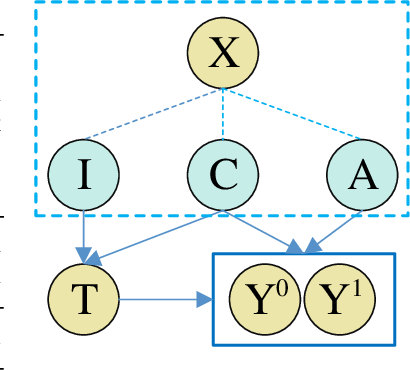 Figure 1 for Learning Decomposed Representation for Counterfactual Inference