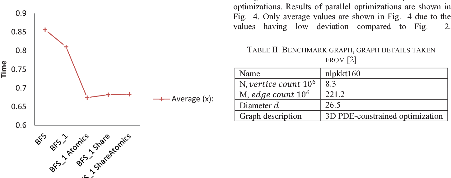 Figure 1 from Parallelization challenges of BFS traversal on