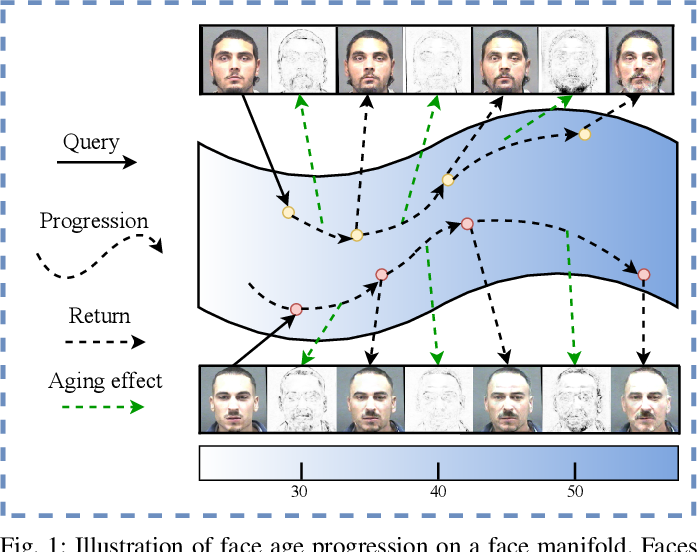 Figure 1 for PFA-GAN: Progressive Face Aging with Generative Adversarial Network