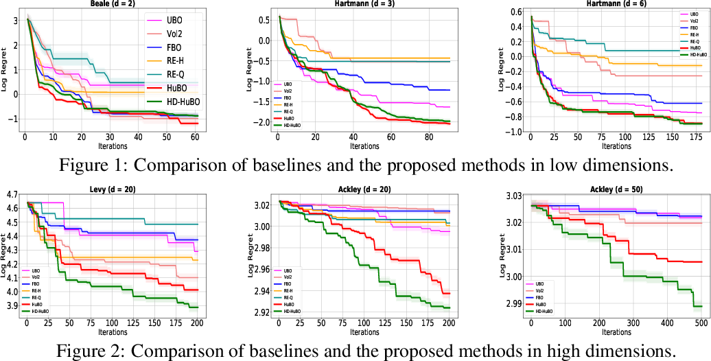 Figure 2 for Sub-linear Regret Bounds for Bayesian Optimisation in Unknown Search Spaces
