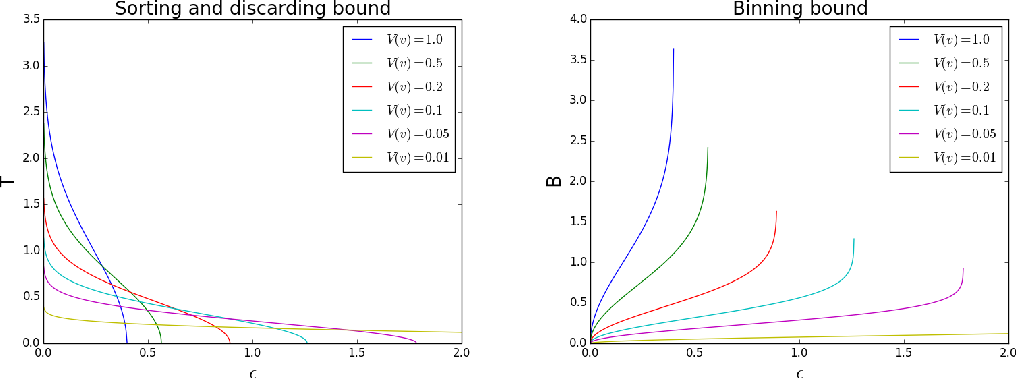 Figure 1 for Fast optimization of Multithreshold Entropy Linear Classifier