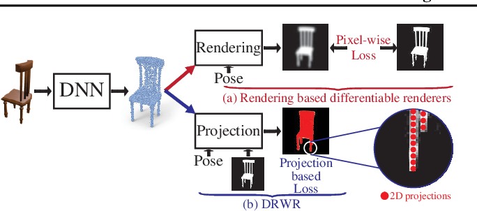 Figure 1 for DRWR: A Differentiable Renderer without Rendering for Unsupervised 3D Structure Learning from Silhouette Images