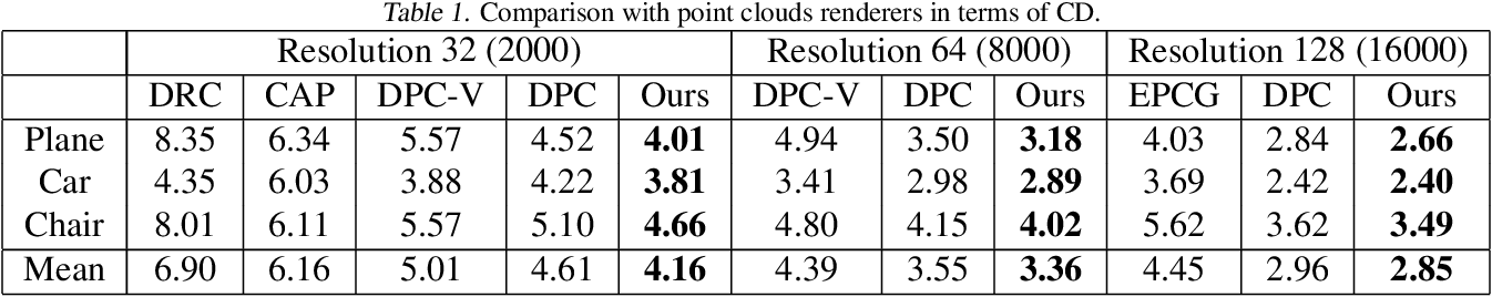 Figure 2 for DRWR: A Differentiable Renderer without Rendering for Unsupervised 3D Structure Learning from Silhouette Images