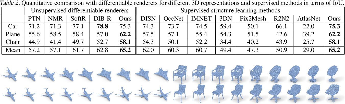 Figure 4 for DRWR: A Differentiable Renderer without Rendering for Unsupervised 3D Structure Learning from Silhouette Images