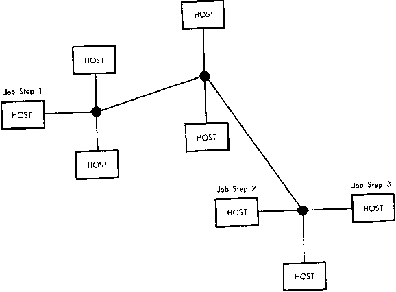 Figure 1—Job step assignment in a distributed network