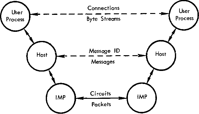 Figure 2—ARPANET protocol organization.4344 Solid lines denote real communication; dashed lines denote virtual communication