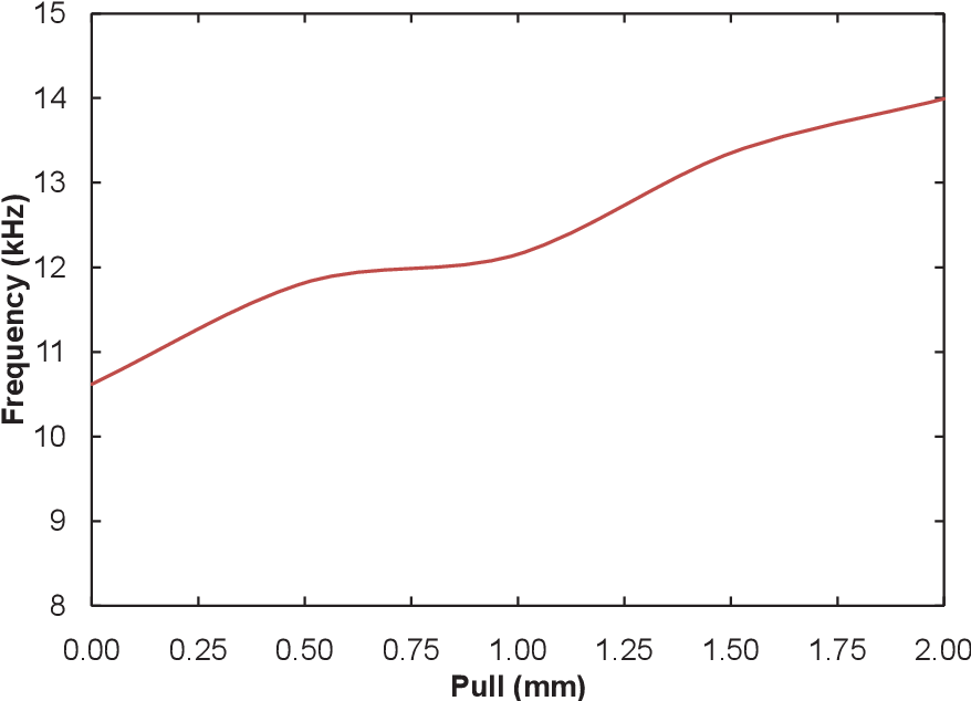 Figure 6.14. Frequency vs. pull characterization results for the variable IDC employing POC biodegradable polymer.