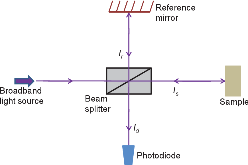 Figure 2.1. Schematic of a typical Michelson interferometer.