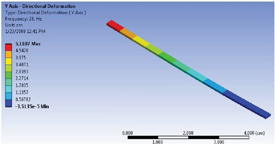 Figure 4.2. Analysis of 70mm long cantilver design.