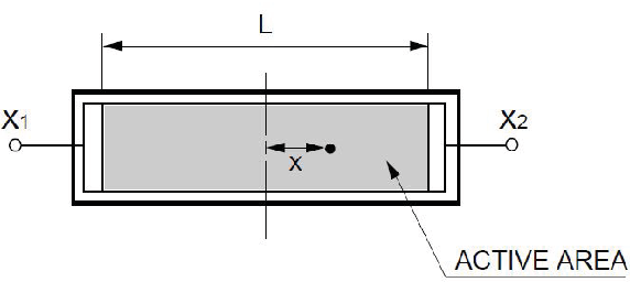 Figure 4.5. Schematic of a position sensitive detector with an active area length L showing a laser spot at a distance x from the center.