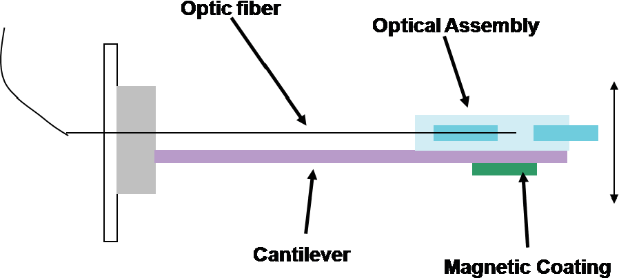 Figure 4.9. Schematic of the miniature spectral OCT system employing magnetic actuation.