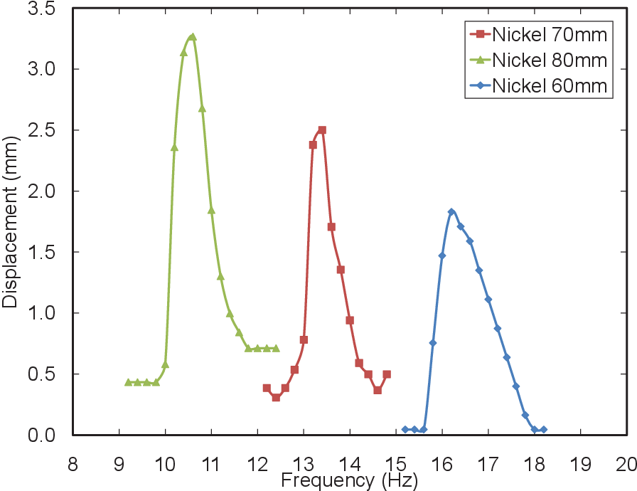 Figure 4.13. Dynamic analysis showing the ferromagnetic nickel gel based cantilever system.