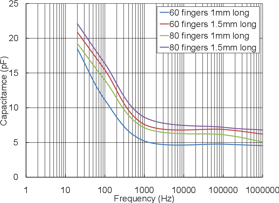 Figure 5.11. Experimental results showing frequency dependence of different variable IDCs.