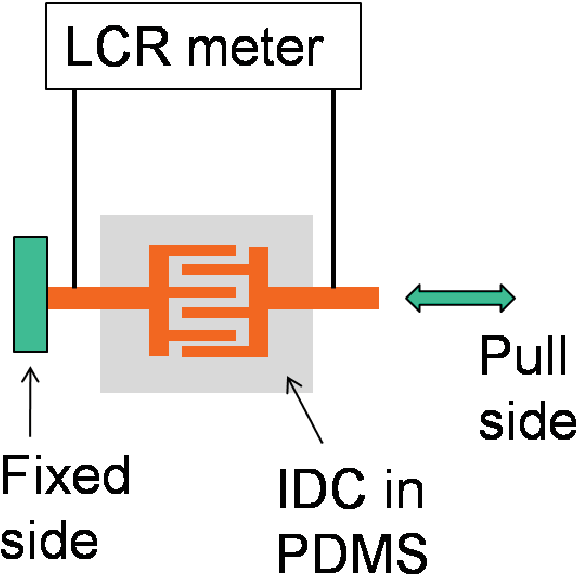 Figure 5.12. Schematic showing experimental setup for linear tensile test.