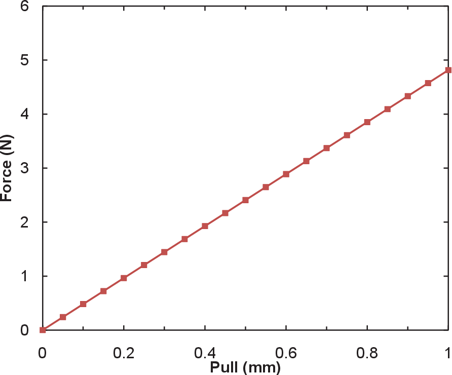 Figure 5.15. Finite element analysis results showing force vs. pull distribution for variable IDC.