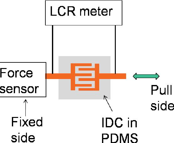 Figure 5.18. Experimental setup for capacitance vs. force characterization.