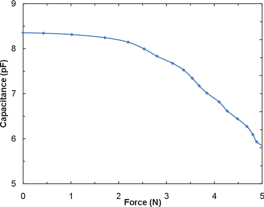 Figure 5.19. Experimental results of capacitance vs. force characterization.