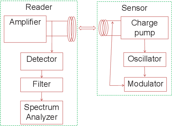 Figure 6.1. Schematic of the proposed wireless system showing the functional blocks connected through RF wireless channel.