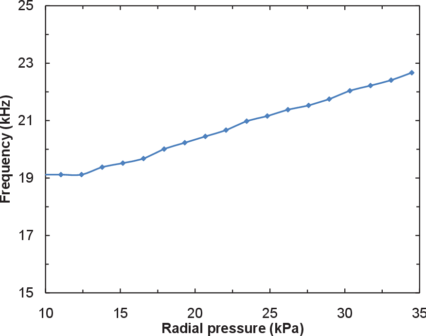 Figure 6.5. Experiment results showing frequency vs. radial pressure distribution using integrated wireless system and in vitro setup.