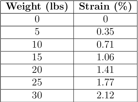 Table 6.1. Strain variation of cantilever beam with respect to applied load