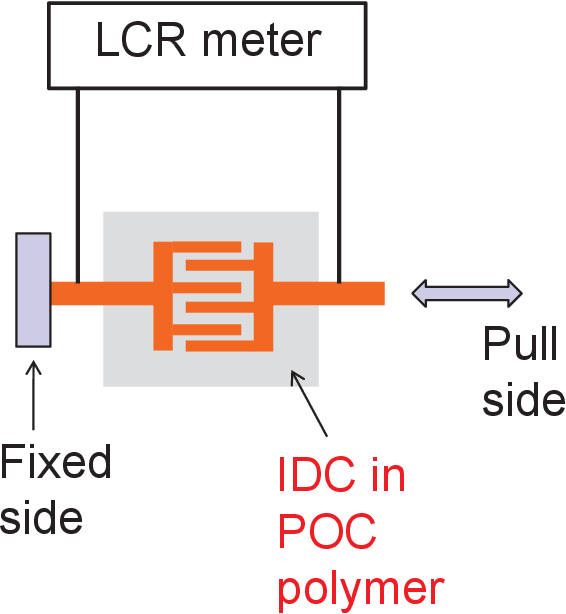 Figure 6.11. Schematic showing the experimental setup for capacitance versus pull characterization of POC polymer encapsulated IDC.