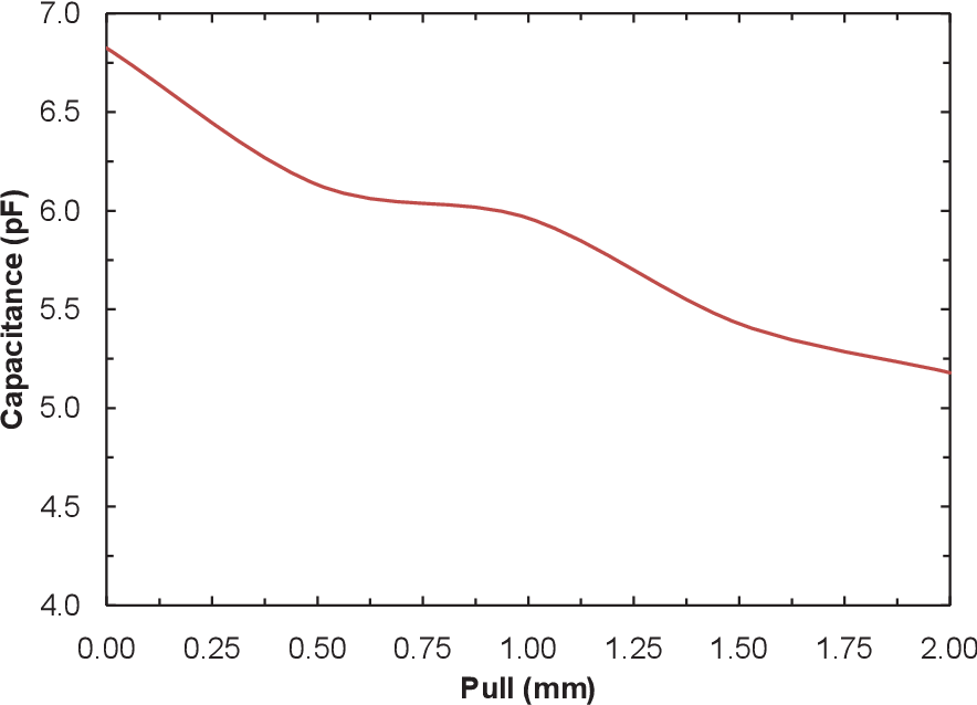 Figure 6.12. Capaciatance vs. pull characterization results for the variable IDC employing POC biodegradable polymer.