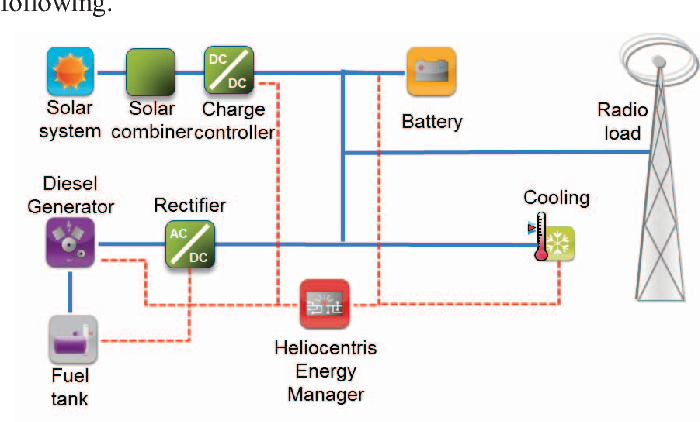 Fig. 1. Schematic layout of a solar hybrid system for off-grid BTS power supply