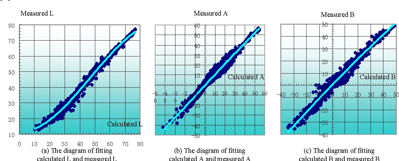 Figure 4 from The Establishment of Color Printer Profile