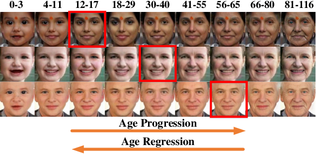 Figure 1 for Age Progression and Regression with Spatial Attention Modules