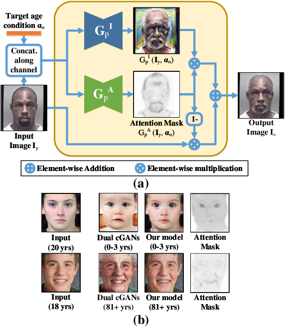 Figure 3 for Age Progression and Regression with Spatial Attention Modules