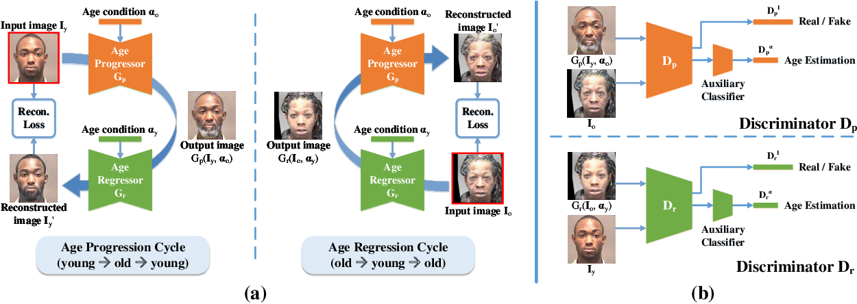Figure 4 for Age Progression and Regression with Spatial Attention Modules