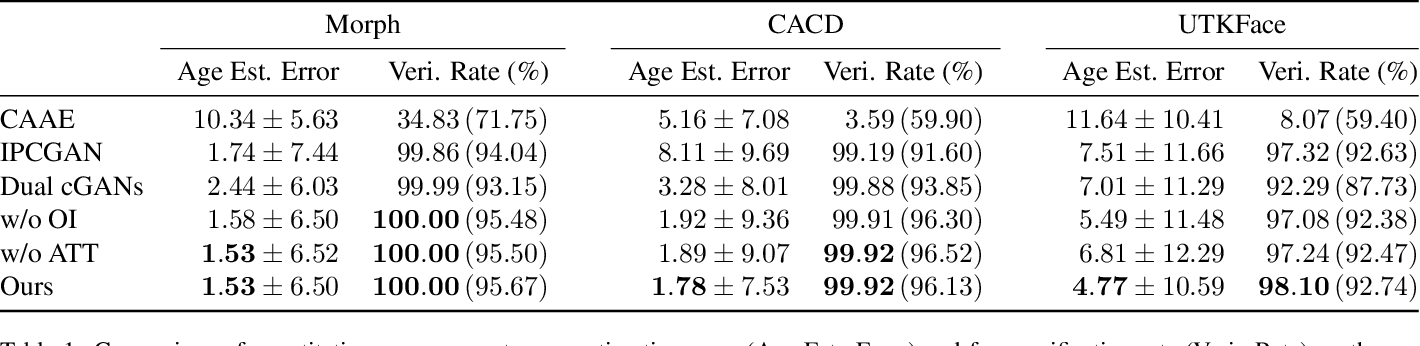 Figure 2 for Age Progression and Regression with Spatial Attention Modules