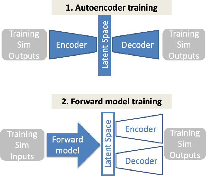 Figure 1 for Transfer learning suppresses simulation bias in predictive models built from sparse, multi-modal data
