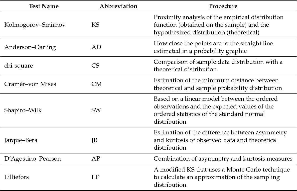 Computation Of Probability Associated With Anderson Darling