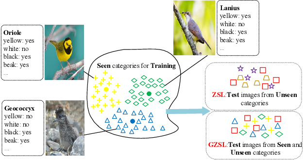 Figure 1 for Dual Adversarial Semantics-Consistent Network for Generalized Zero-Shot Learning
