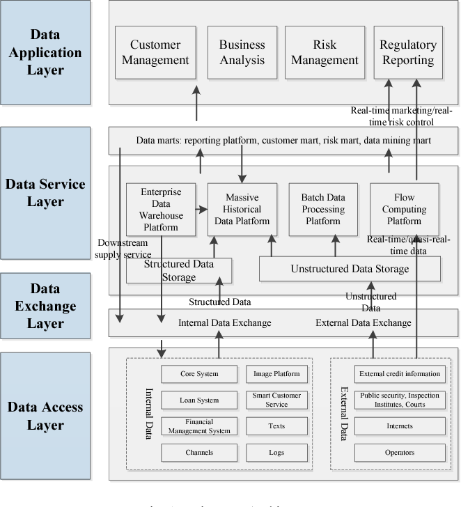 Database For Banking Management System