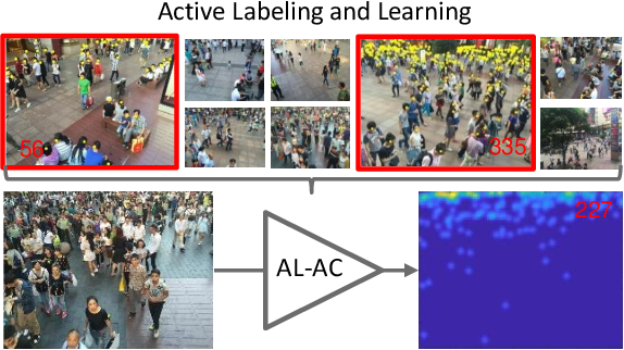 Figure 1 for Active Crowd Counting with Limited Supervision