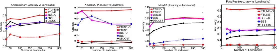 Figure 2 for Similarity-based Learning via Data Driven Embeddings