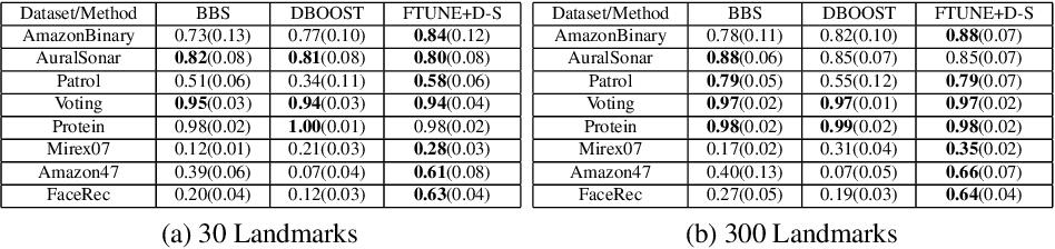 Figure 1 for Similarity-based Learning via Data Driven Embeddings