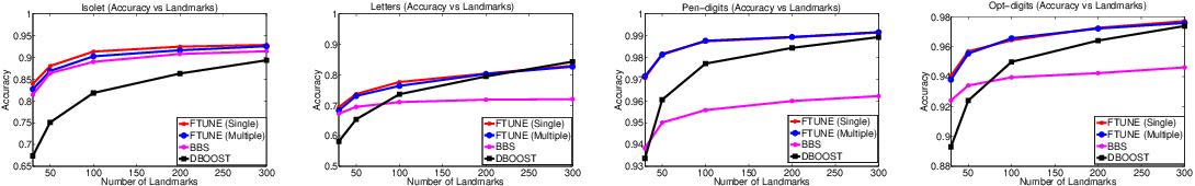 Figure 4 for Similarity-based Learning via Data Driven Embeddings